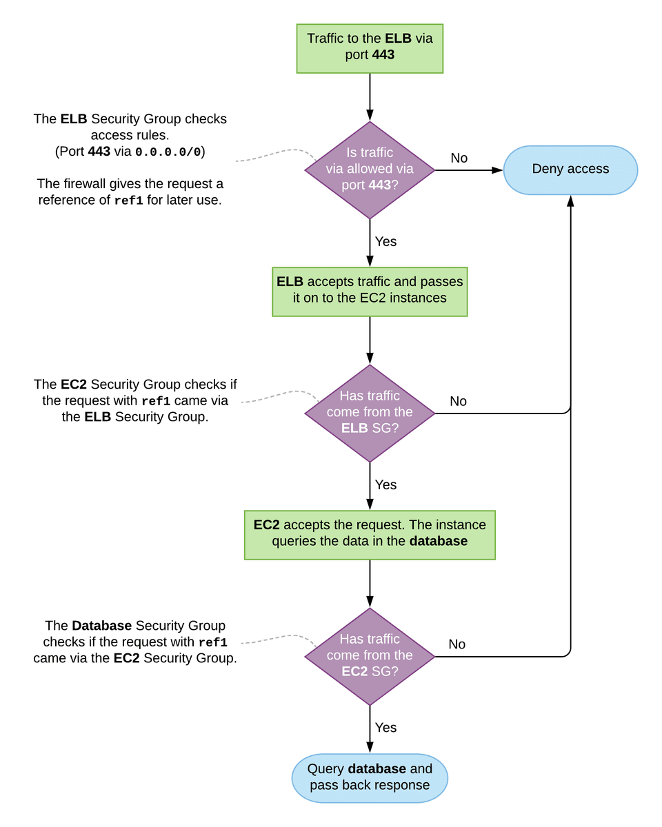 AWS Security Groups flow diagram for the Daisy-chained example given