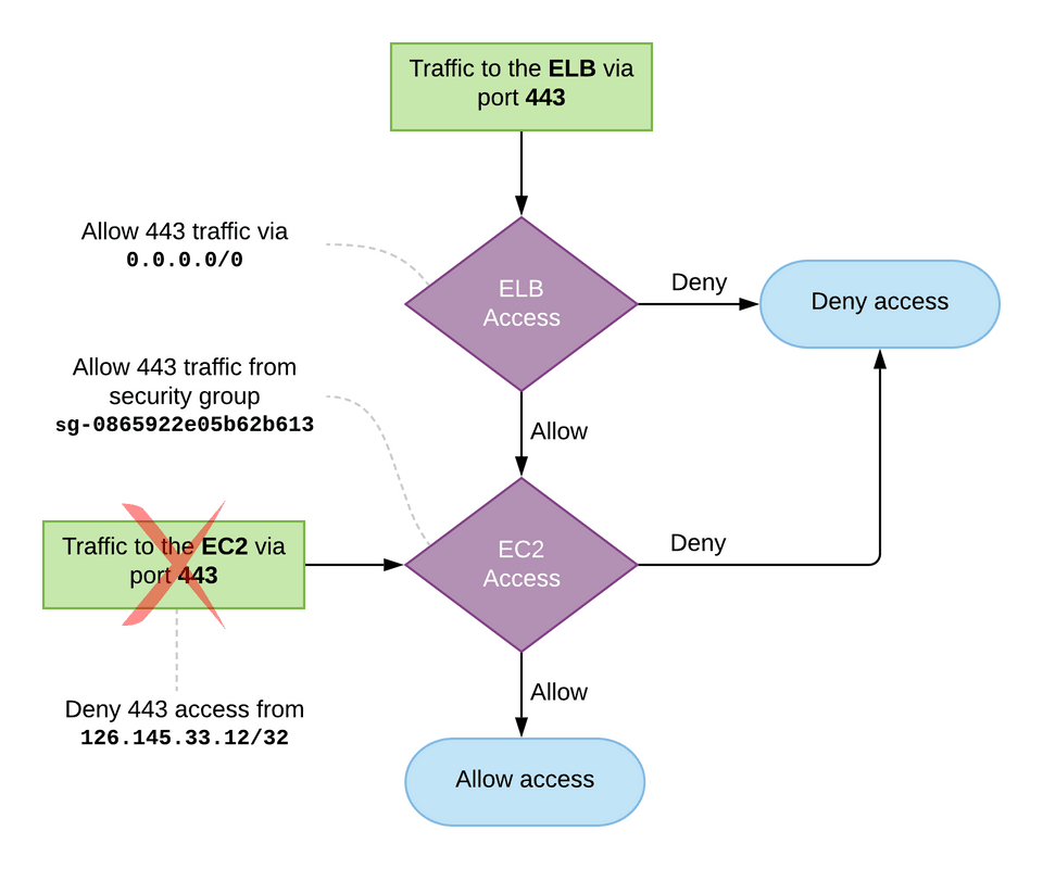 AWS Security Groups flow diagram for the Simple example given